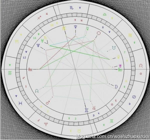 月亮星座:巨蟹座第六宫