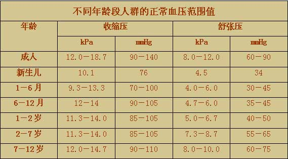 健康指引 正常的血压值范围